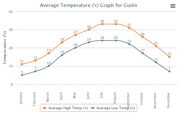 Average High Low Temperature for Guilin China