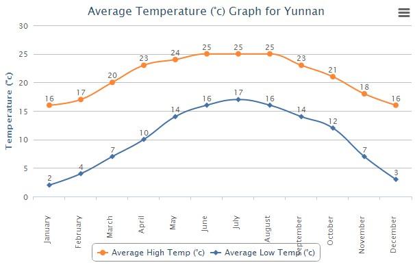 Average High Low Temperature of Yunnan China