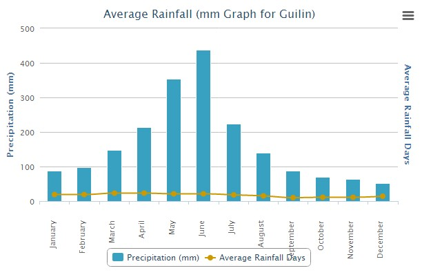Average Rainfall for Guilin China