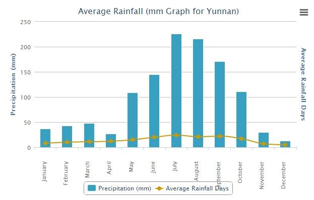 Average Rainfall of Yunnan China