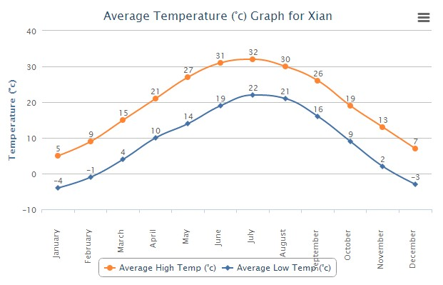 Average High Low Temperature of Xian China