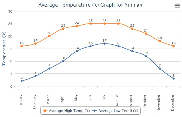 Average High Low Temperature of Yunnan China