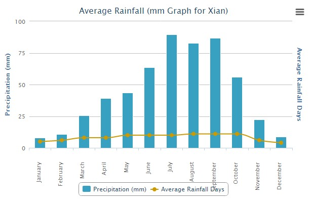 Average Raindrop of Xian China
