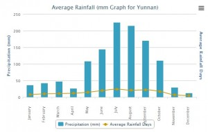 Average Rainfall of Yunnan China